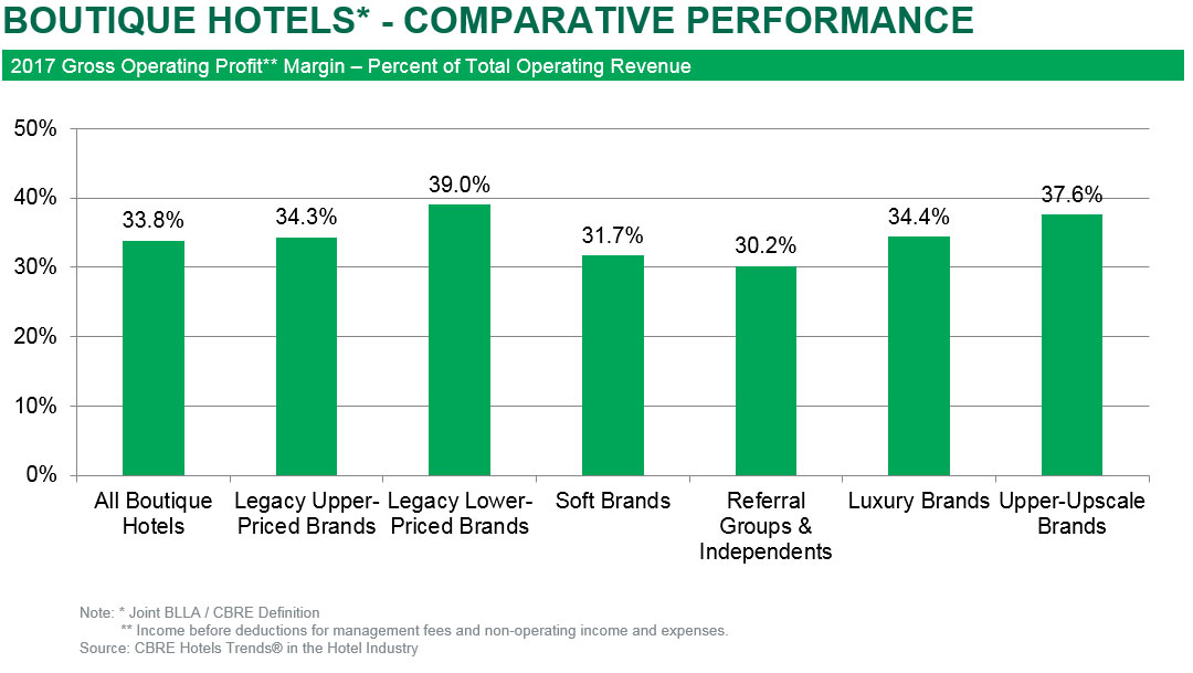 Boutique Hotels: Premium Performance Impacts Flow-through   By Robert Mandelbaum