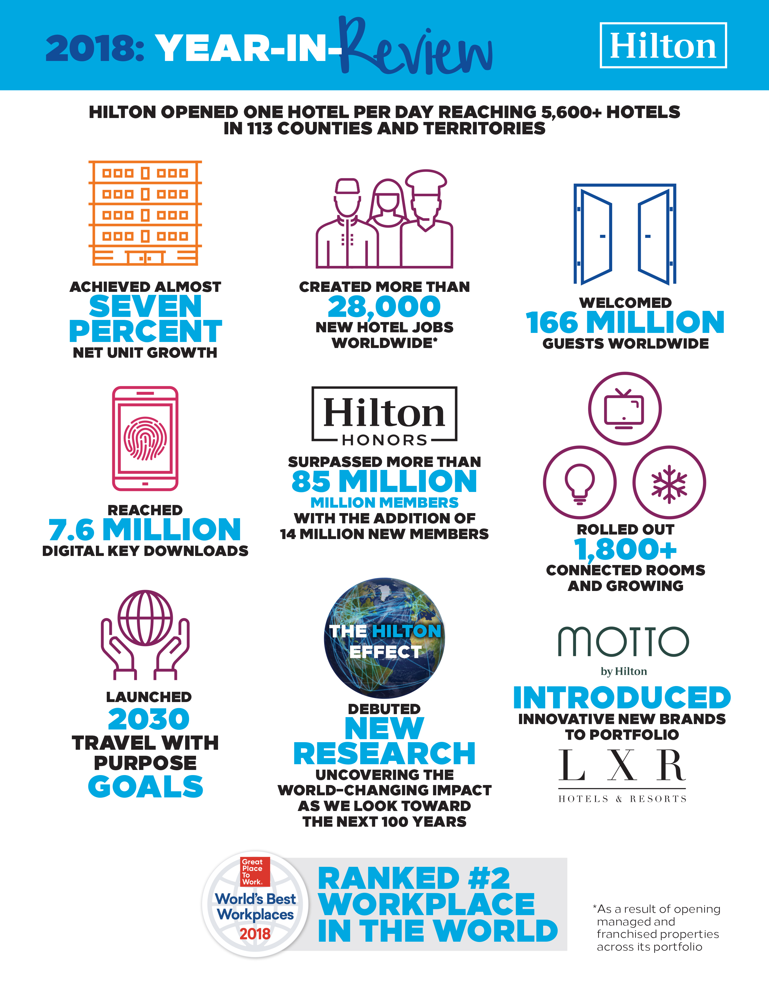 Hilton Enters 100th Year with Record Growth and Industry-Leading Initiatives