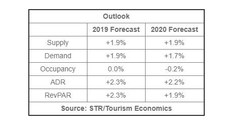 STR, TE downgrade U.S. hotel forecast for 2019 and 2020