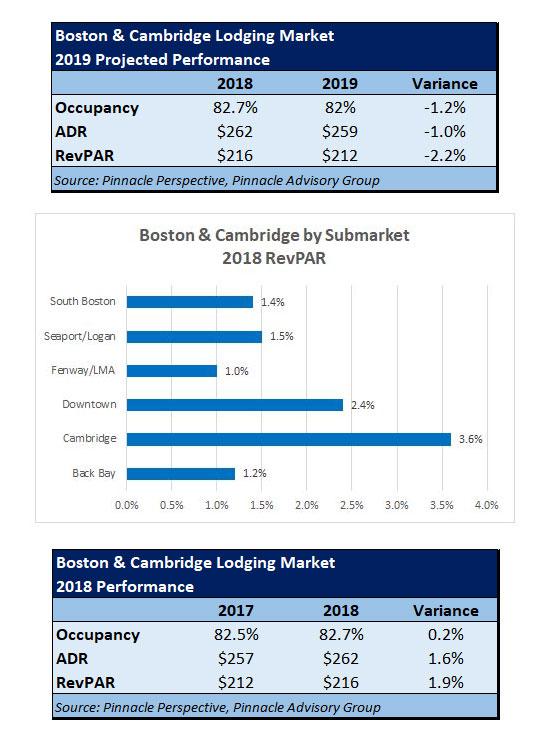 Boston & Cambridge Lodging Market Peaks in 2018 as Demand Outpaces Supply   By Sebastian Colella