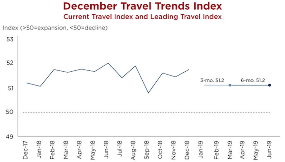 Travel Trends Index: Domestic Biz Travel Projected to Surge, Int'l Inbound Travel Falters