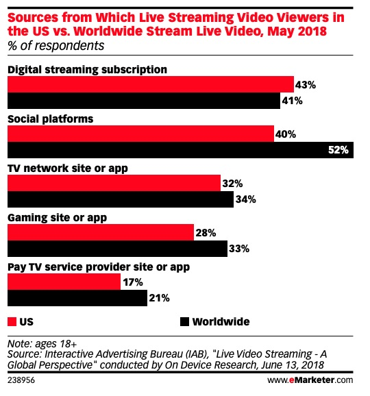 Is Long-Form Video on Social Media the New TV? | By Michael Del Gigante
