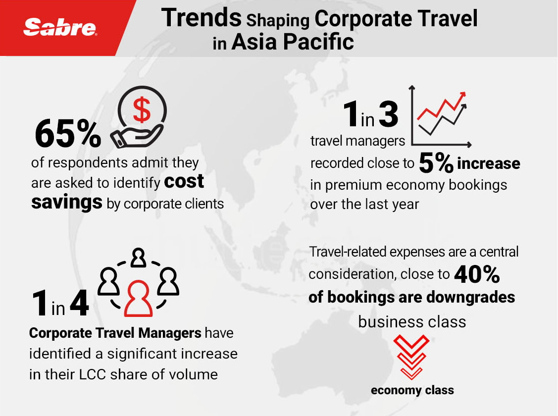 Sabre Corporate Travel Survey Reveals Trends Shaping Booking Behavior In Asia Pacific