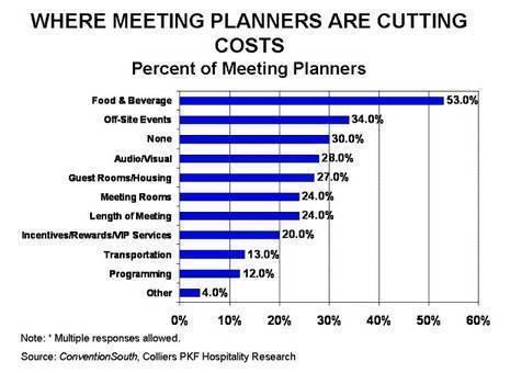 Meeting Planners Optimism Rising | By Robert Mandelbaum