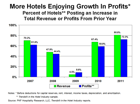 Here Come The Profits | The 2012 edition of Trends® Survey | By Robert Mandelbaum