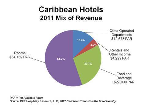 Caribbean Hotels 2011 Percent of Revenue