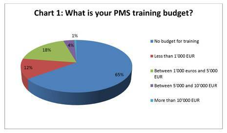 Hotels are failing to invest in training for Property Management Systems (PMS)