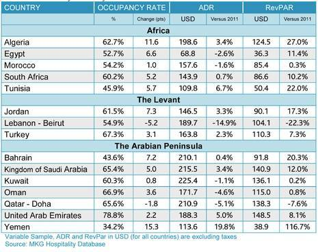 Recovery: MENA Hotel RevPAR up by 8% in 2012