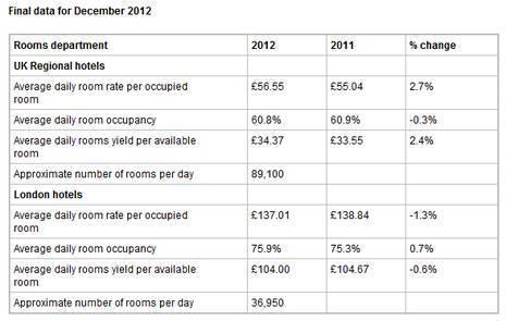 U.K. Hotels enjoy a respectable 2012 despite the economic malaise | PKF Reports