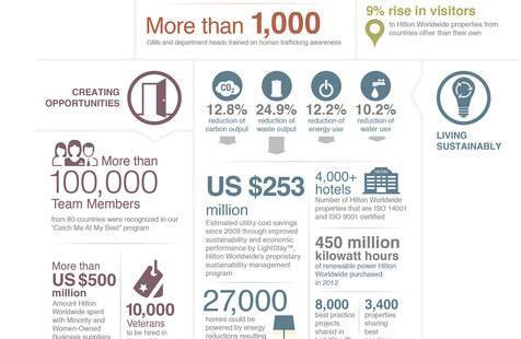 INFOGRAPHIC: Hilton Worldwide Releases Annual Corporate ...