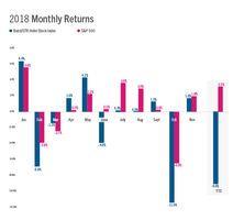 Baird/STR Hotel Stock Index up 1.6% in November