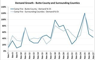 Hotel Demand Jumps In Areas Affected By California Wildfires