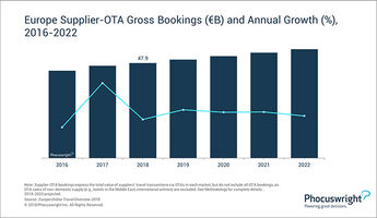 Despite challenges, OTA bookings continue to climb in Europe