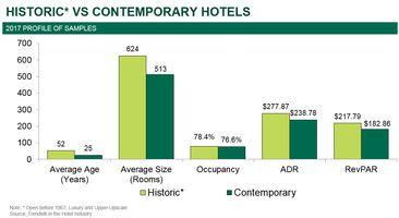 Historic Hotels Continue Performance Premium
