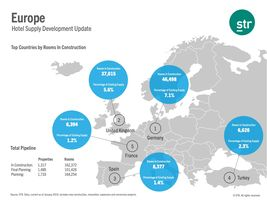 Europe Hotel Supply Development Update