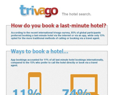 trivago: How do you book a hotel room? [INFOGRAPHIC]