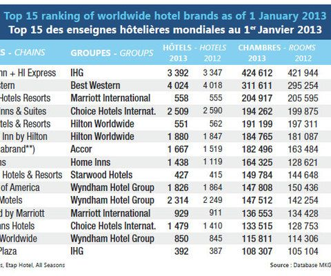 Top 15 ranking of worldwide hotel brands as of 1 January 2013