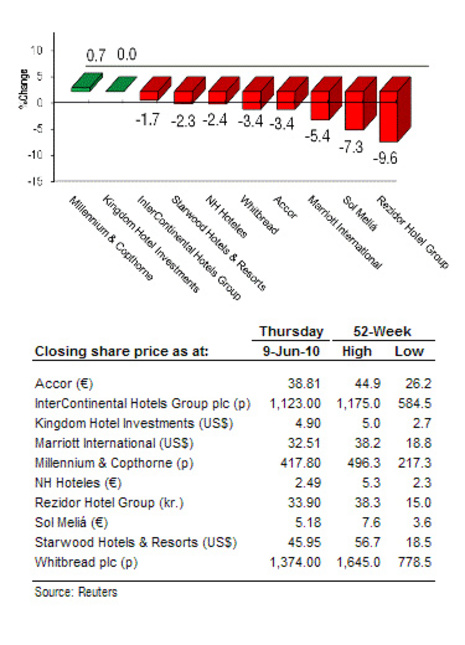 HVS EMEA Hospitality Newsletter – Week Ending 11 June 2010