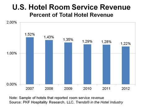 Us casino revenue