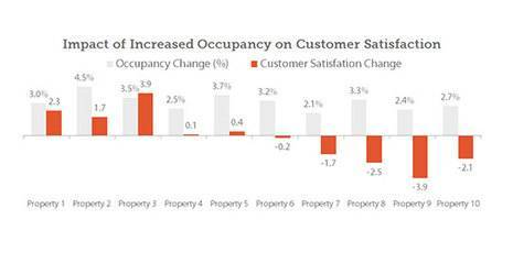 The Horror: Occupancy Climbs and Satisfaction Falls | By Jonathan Barsky