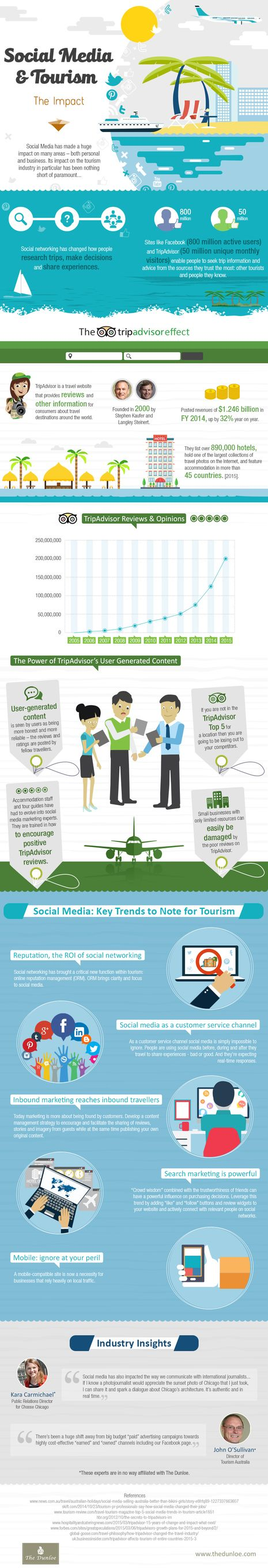 The Impact of Social Media on the Tourism Industry