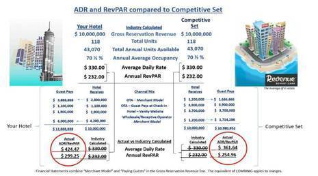 The Merchant Model Effect on ADR and RevPAR | By Richard B. Evans