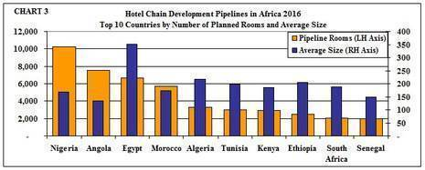 Hotel development in Africa jumps 30% to 64,000 rooms