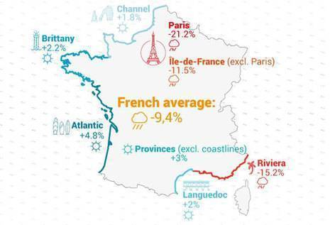 Summer 2016: A first assessment of France's hotel industry