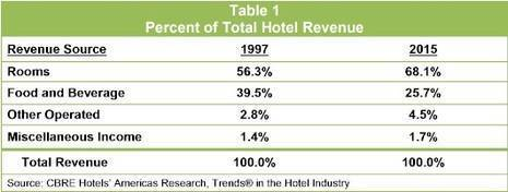 Shifts in Hotel Revenues Reflect Changes in Development and Guest Preferences | By Robert Mandelbaum