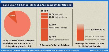 School Ski Clubs Are Being Under Utilized | By John Stocki