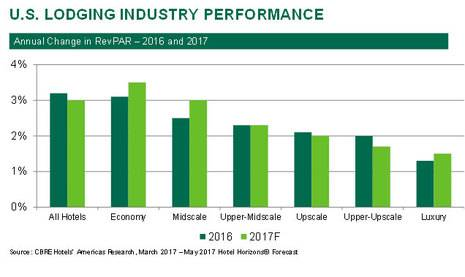 U.S. Hotel Revenue Growth Driven by Overlooked Sources in Lower Chain Scales and Secondary Markets