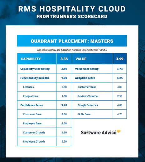 Software Advice Names RMS In FrontRunners Quadrant For