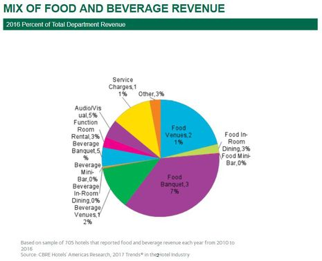 Shifts In Revenue and Expenses Improve Hotel Food And