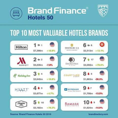 Hilton's Brand Portfolio Overtakes Marriott's as World's Most Valuable