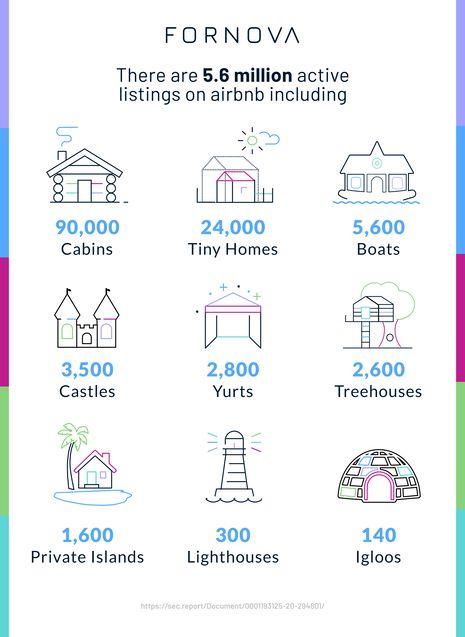 Quelle est l'ampleur de la menace pour l'industrie hôtelière, voire pas du tout, est la prochaine introduction en bourse d'Airbnb?