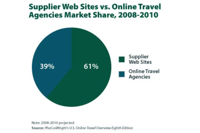 Supplier Web Sites vs. Online Travel Agencies: Who's Really Winning?