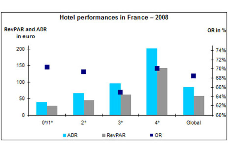 Midscale Hotels In France Achieved The Highest Revpar Growth 2008 Fuelled By A 5 3 Average Daily Rate And Lowest Decrease Occupancy