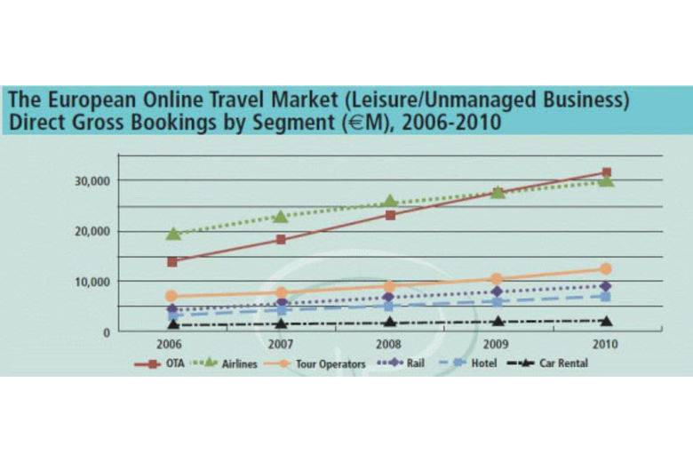 European Online Travel Market Expected To Grow By 19
