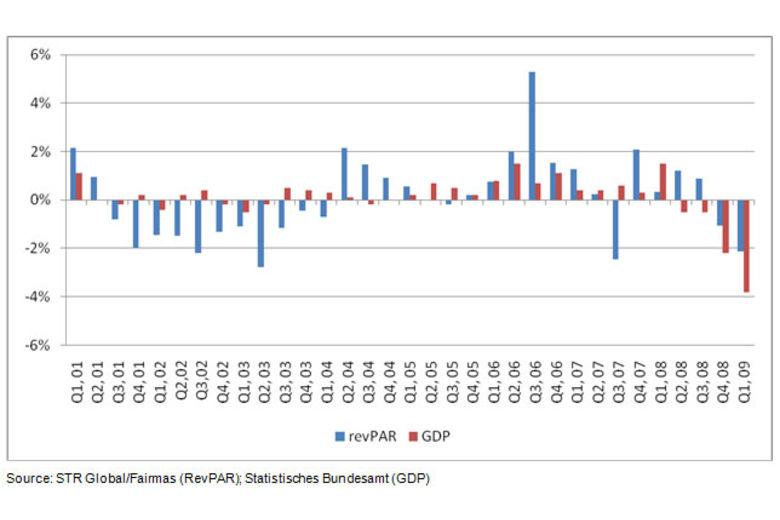 Germany: Seasonally adjusted quarterly revPAR and GDP, quarter on quarter % change