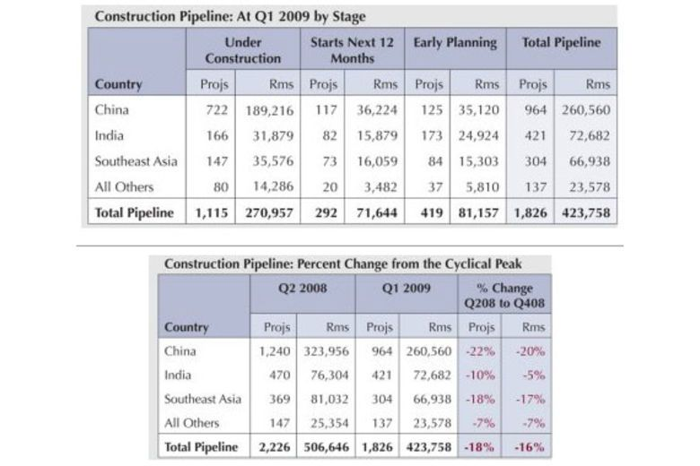 Asia Pacific Hotel Construction Pipeline | Q1 2009 | Overview