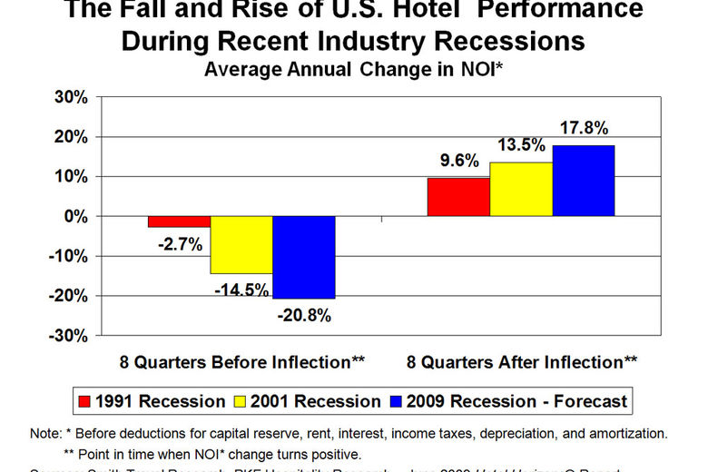 The Fall and Rise of U.S. Hotel performance during recent industry recessions