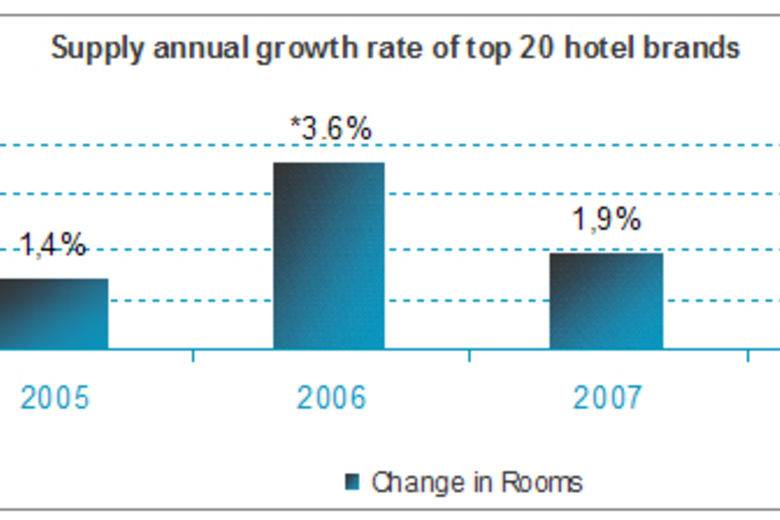 Hotel brand growth rate