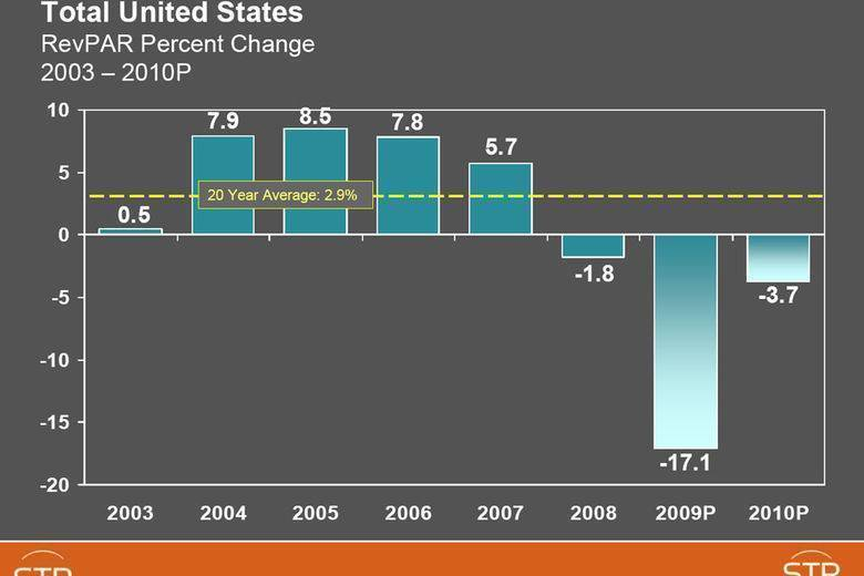STR releases updated U.S. forecasts for 2009 and 2010