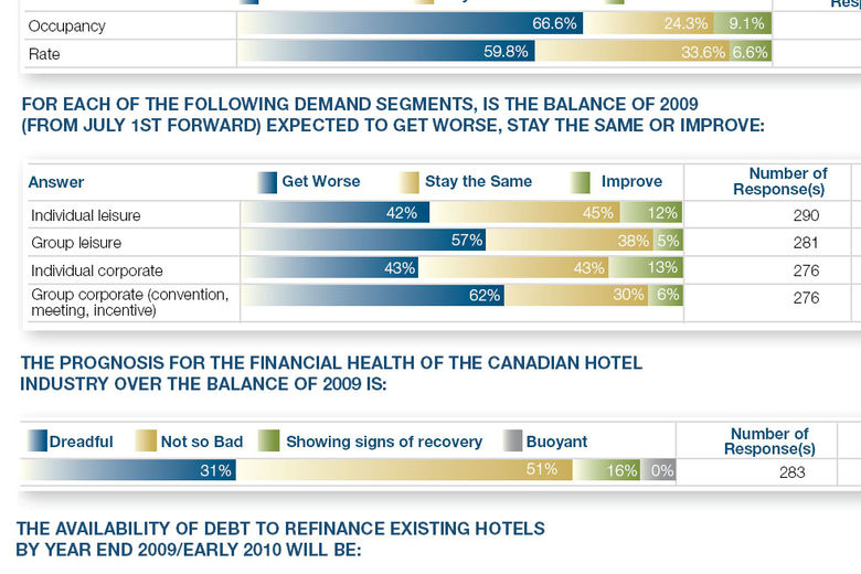 Canadian Hotel Industry Survey Shows Expected Recovery in 2010