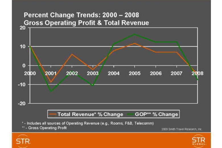 US full-service hotels operating expense trends | GOP & Total Revenue 2000-2008