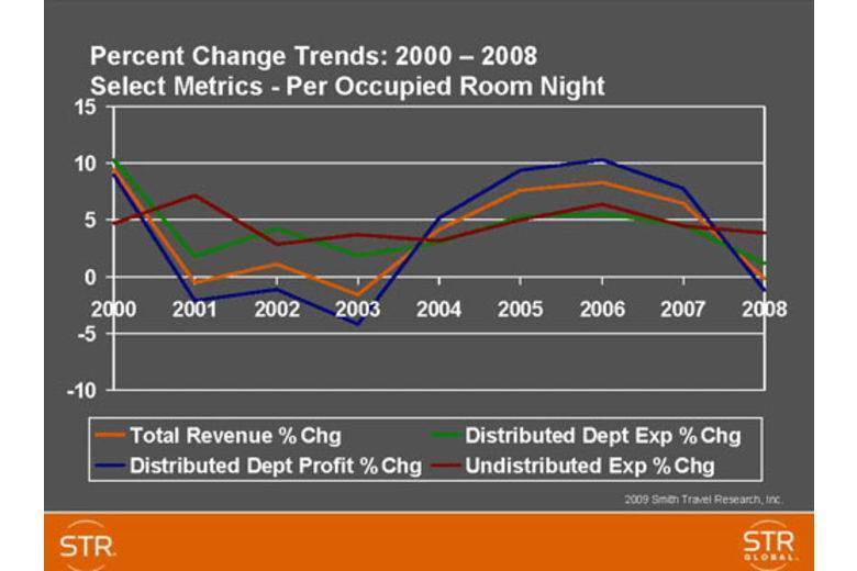 US full-service hotels operating expense trends | Select Metrix per Occupied Room Night 2000-2008