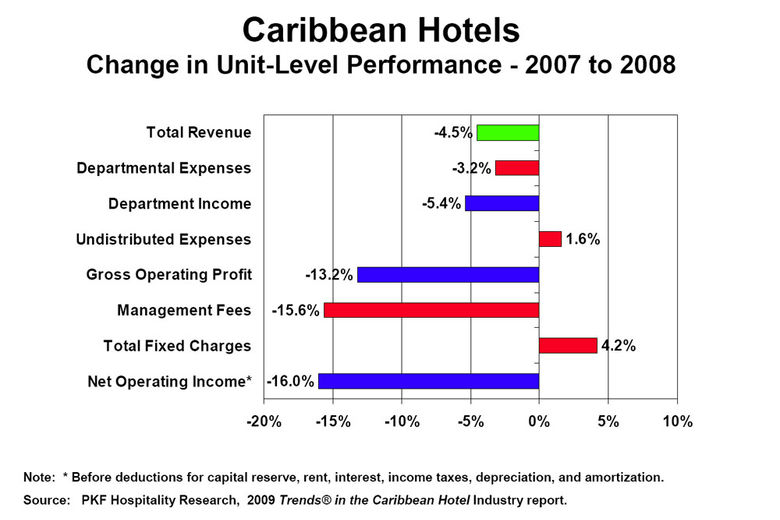 Recession hit hospitality industry