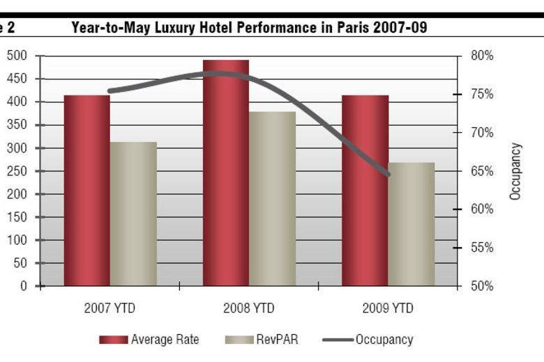 Year-to May Luxury Hotel Performance in Paris, 2007-09
