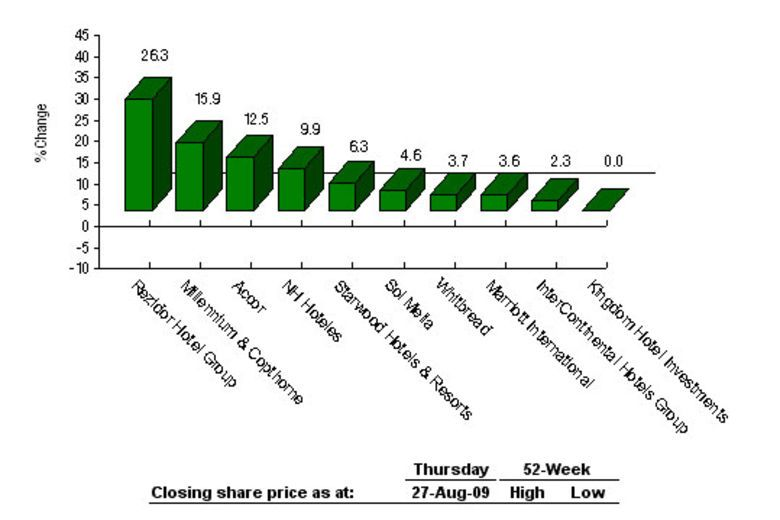 Absolute Share Price Performance Over the Past Week 20-27 August 2009