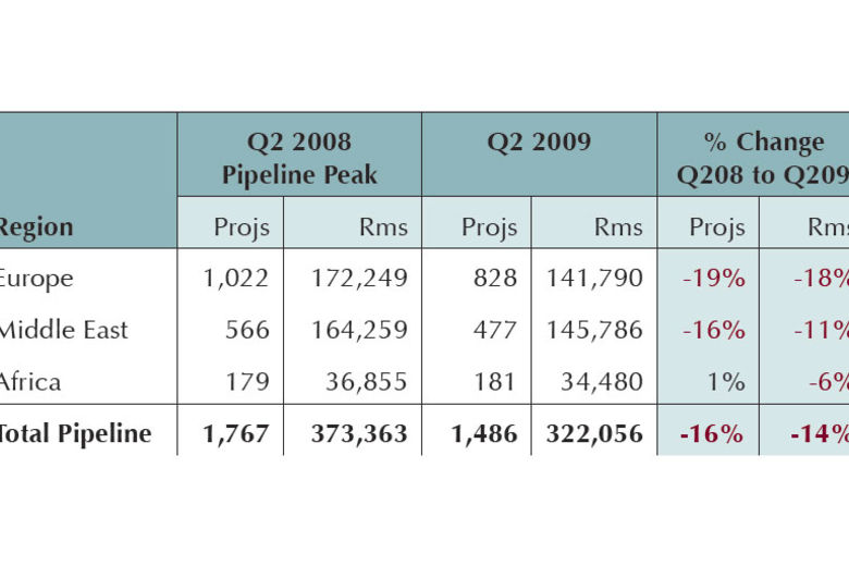 Europe, Middle East, Africa Q2 2009 Construction Pipeline - Lodging Econometrics